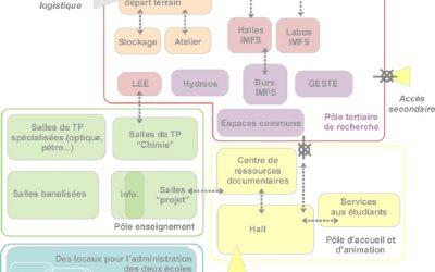 Etude de programmation – Strasbourg Manufacture Tabacs